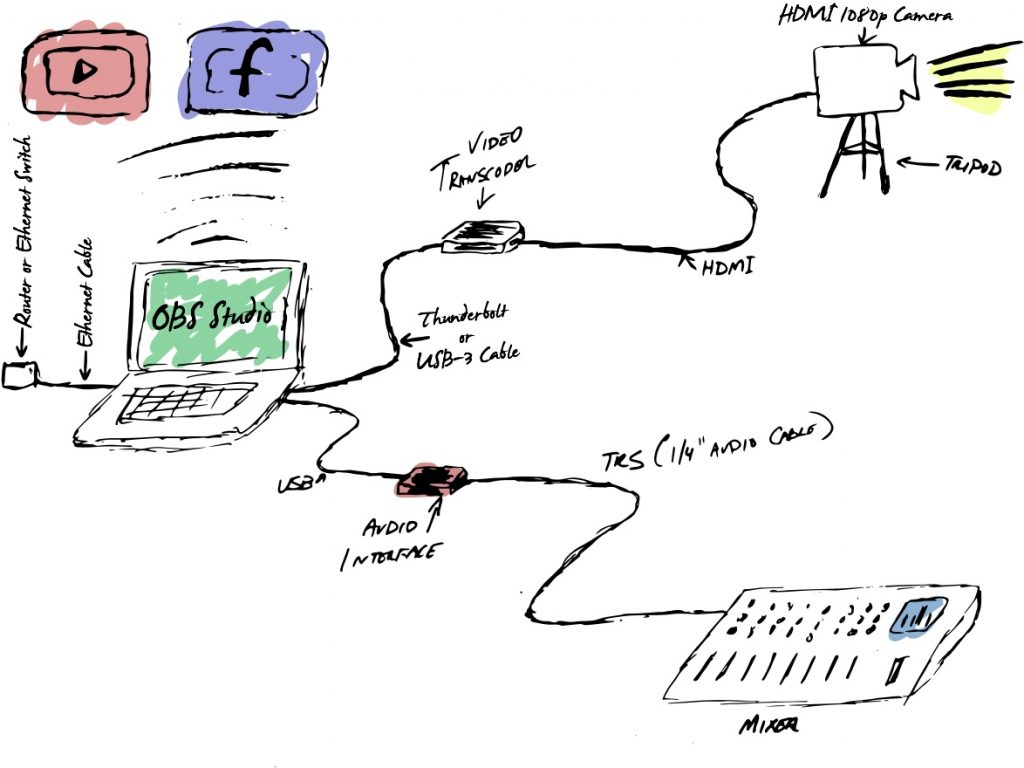 Live streaming from your church - diagram